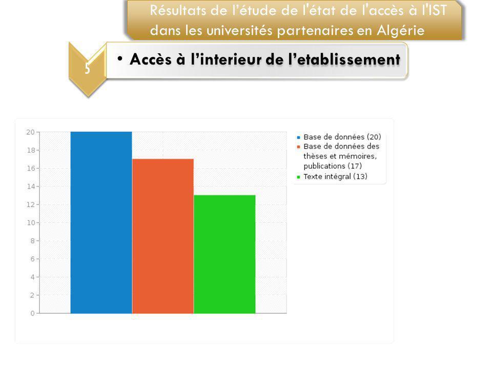 5 Accès à linterieur de letablissement Résultats de létude de l'état de l'accès à l'IST dans les universités partenaires en Algérie