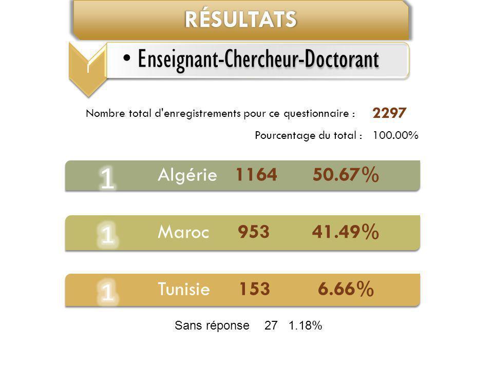 Algérie 1164 50.67% Maroc 953 41.49% Tunisie 153 6.66%RÉSULTATS Nombre total d'enregistrements pour ce questionnaire : 2297 Pourcentage du total :100.
