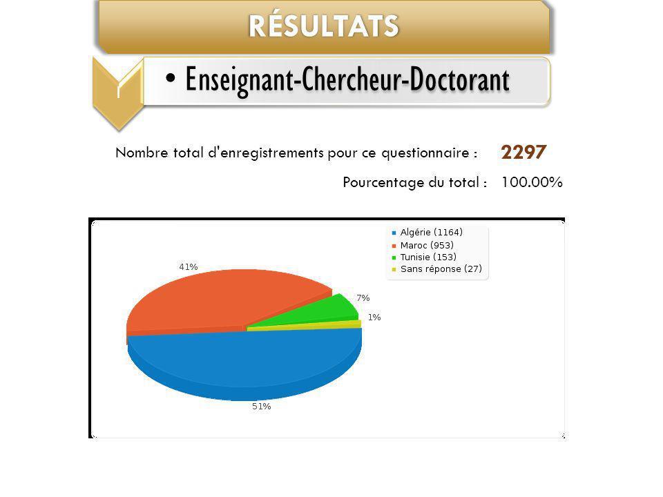 RÉSULTATS Nombre total d'enregistrements pour ce questionnaire : 2297 Pourcentage du total :100.00% 1 Enseignant-Chercheur-Doctorant