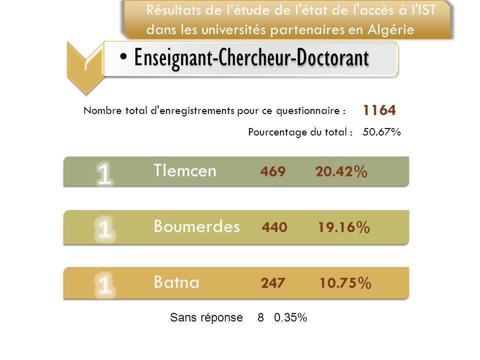 Tlemcen 469 20.42% Boumerdes 440 19.16% Batna 247 10.75% Nombre total d'enregistrements pour ce questionnaire : 1164 Pourcentage du total :50.67% 1 En