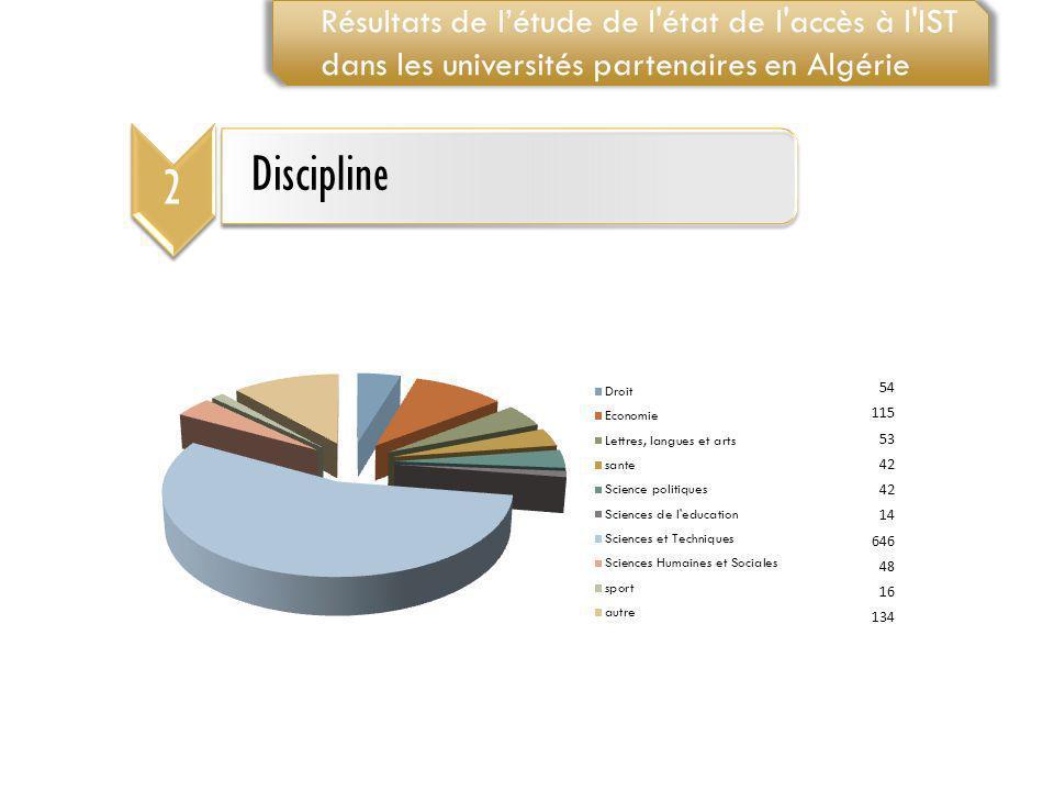 2 Discipline Résultats de létude de l'état de l'accès à l'IST dans les universités partenaires en Algérie 54 115 53 42 14 646 48 16 134