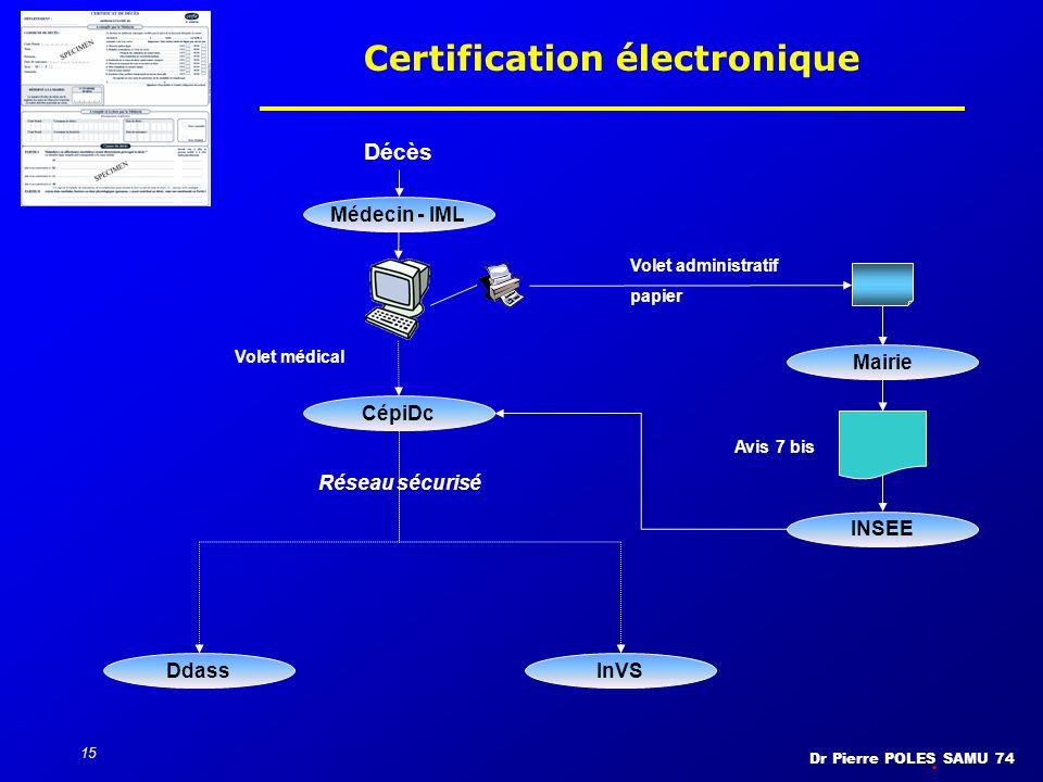 Dr Pierre POLES SAMU 74 15 Certification électronique Décès Médecin - IML Mairie Avis 7 bis INSEE Réseau sécurisé DdassInVS CépiDc Volet médical Volet