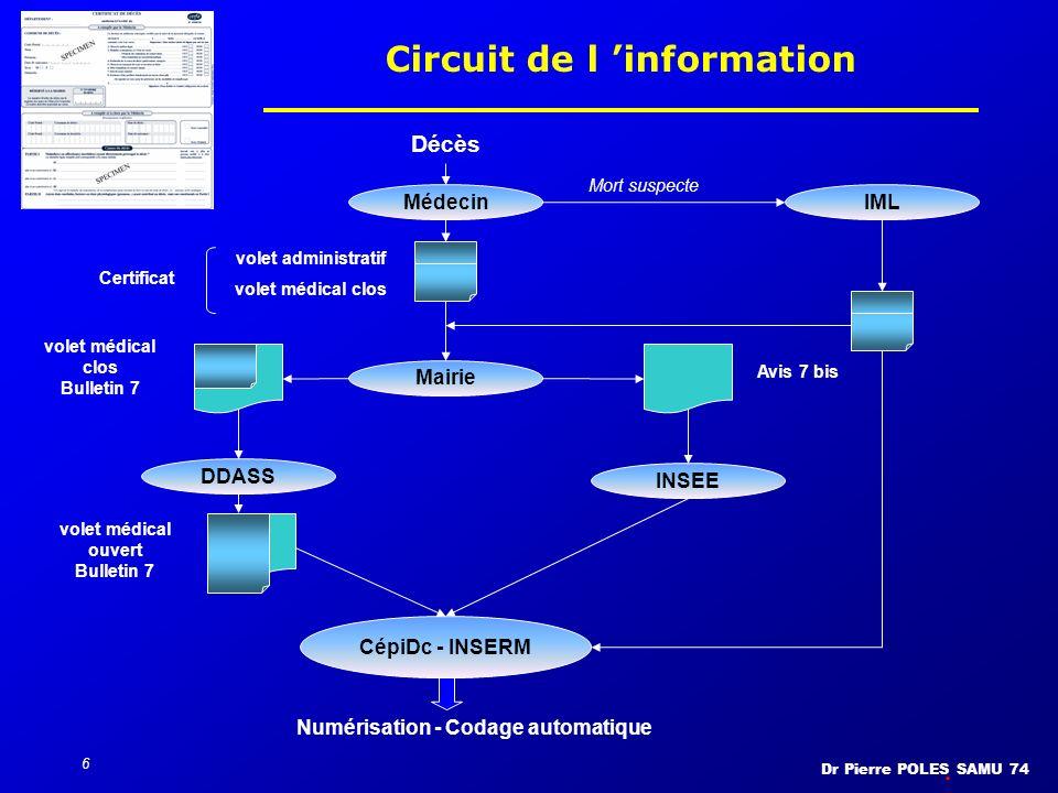 Dr Pierre POLES SAMU 74 6 Circuit de l information INSEE Avis 7 bis Mairie volet médical clos Bulletin 7 volet administratif volet médical clos Certif