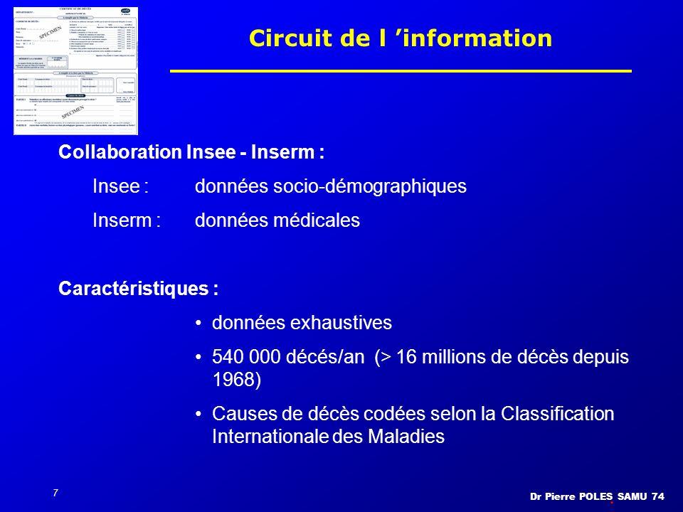 Dr Pierre POLES SAMU 74 8 Circuit de l information Nombre et lieu des DC Nombre et lieu des DC : 2 mois et demi (1400/j, 36600 lieux dont 780 informatisés soit 65% des DC) Cause médicale : Arrivée des certificats par voie postale, jusquà 1 an et demi plus tard à lINSERM Codage : très difficile (CIM 10 : 12000 codes) 70% automatisé (enregistrement vocal) 10% illisible ou mal rempli (appel du praticien) 20% manuel - 4 ans pour lédition des statistiques