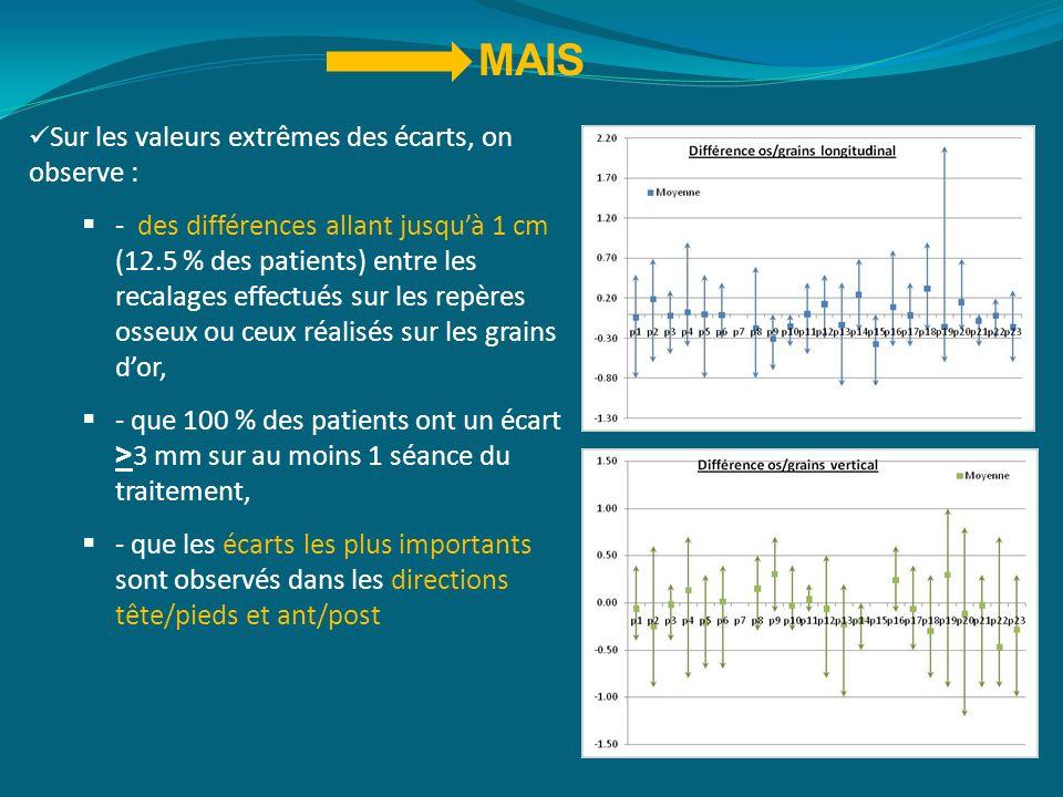 MAIS Sur les valeurs extrêmes des écarts, on observe : - des différences allant jusquà 1 cm (12.5 % des patients) entre les recalages effectués sur le