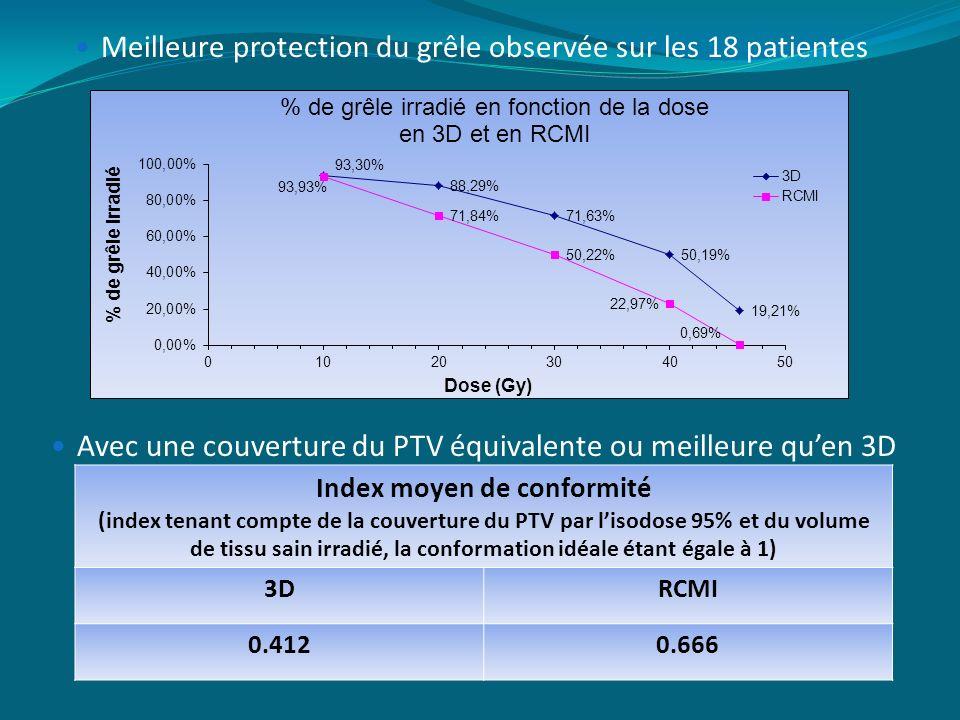 Meilleure protection du grêle observée sur les 18 patientes Avec une couverture du PTV équivalente ou meilleure quen 3D Index moyen de conformité (ind