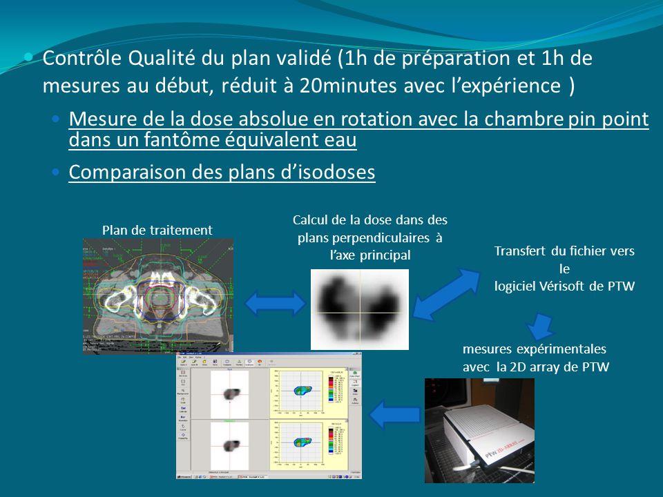 Contrôle Qualité du plan validé (1h de préparation et 1h de mesures au début, réduit à 20minutes avec lexpérience ) Mesure de la dose absolue en rotat
