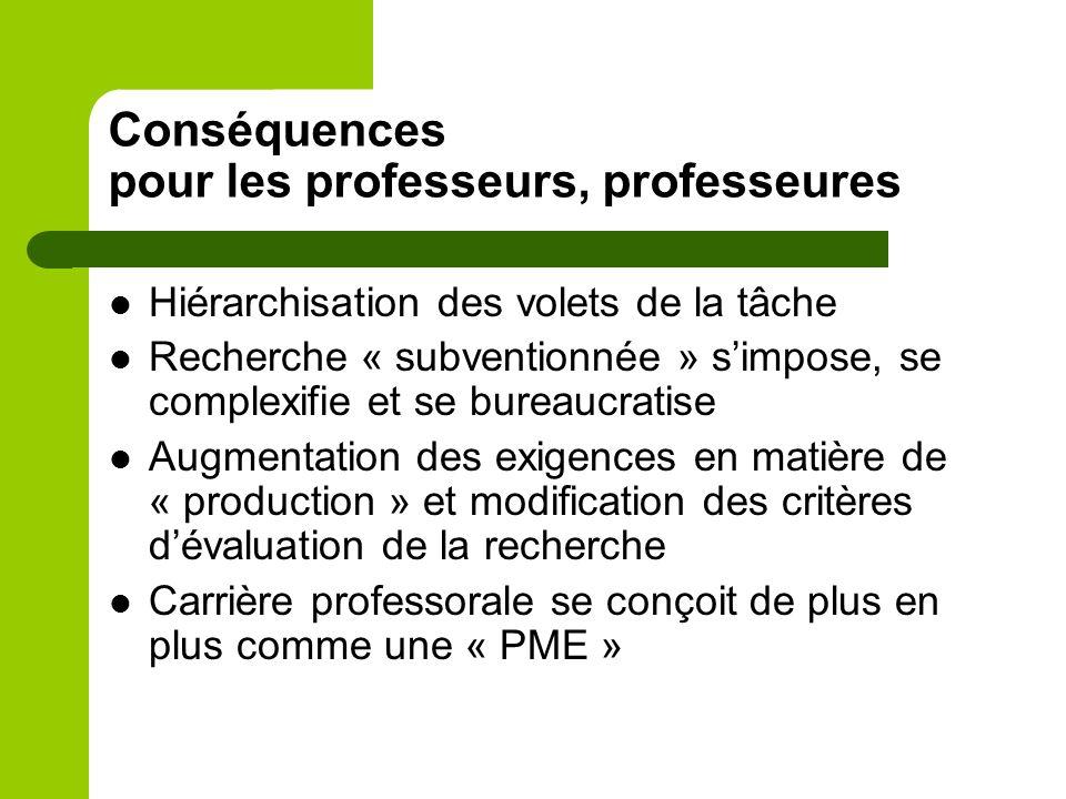 Conséquences pour les professeurs, professeures Hiérarchisation des volets de la tâche Recherche « subventionnée » simpose, se complexifie et se bureaucratise Augmentation des exigences en matière de « production » et modification des critères dévaluation de la recherche Carrière professorale se conçoit de plus en plus comme une « PME »