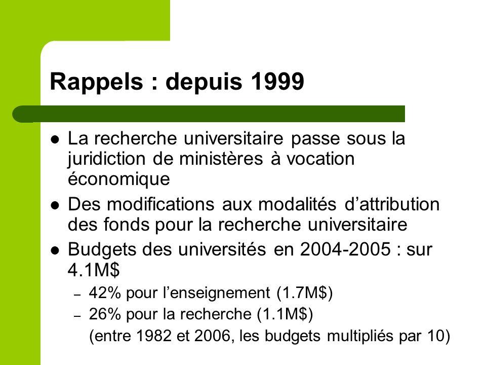 Rappels : depuis 1999 La recherche universitaire passe sous la juridiction de ministères à vocation économique Des modifications aux modalités dattribution des fonds pour la recherche universitaire Budgets des universités en 2004-2005 : sur 4.1M$ – 42% pour lenseignement (1.7M$) – 26% pour la recherche (1.1M$) (entre 1982 et 2006, les budgets multipliés par 10)
