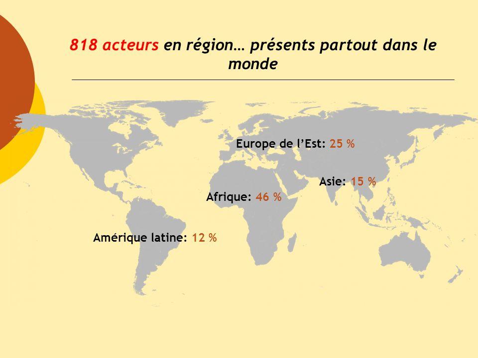 818 acteurs en région… présents partout dans le monde Europe de lEst: 25 % Asie: 15 % Afrique: 46 % Amérique latine: 12 %