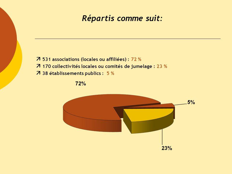 Formation DAREIC Mercredi 16 novembre2011 Répartis comme suit: 531 associations (locales ou affiliées) : 72 % 170 collectivités locales ou comités de