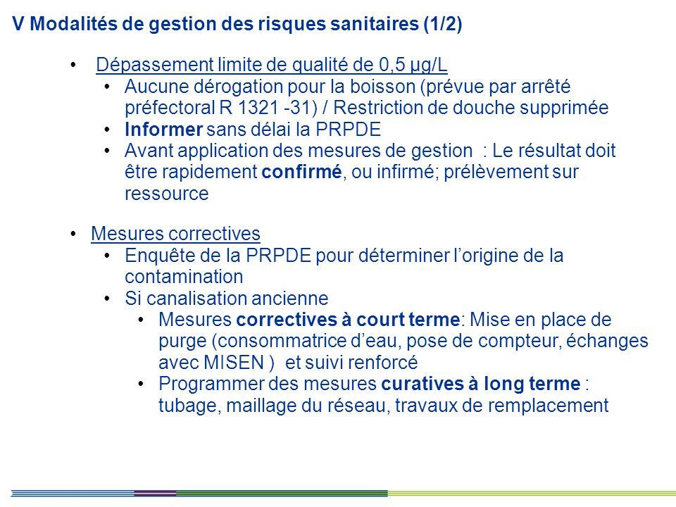 Dépassement limite de qualité de 0,5 µg/L Aucune dérogation pour la boisson (prévue par arrêté préfectoral R 1321 -31) / Restriction de douche supprim