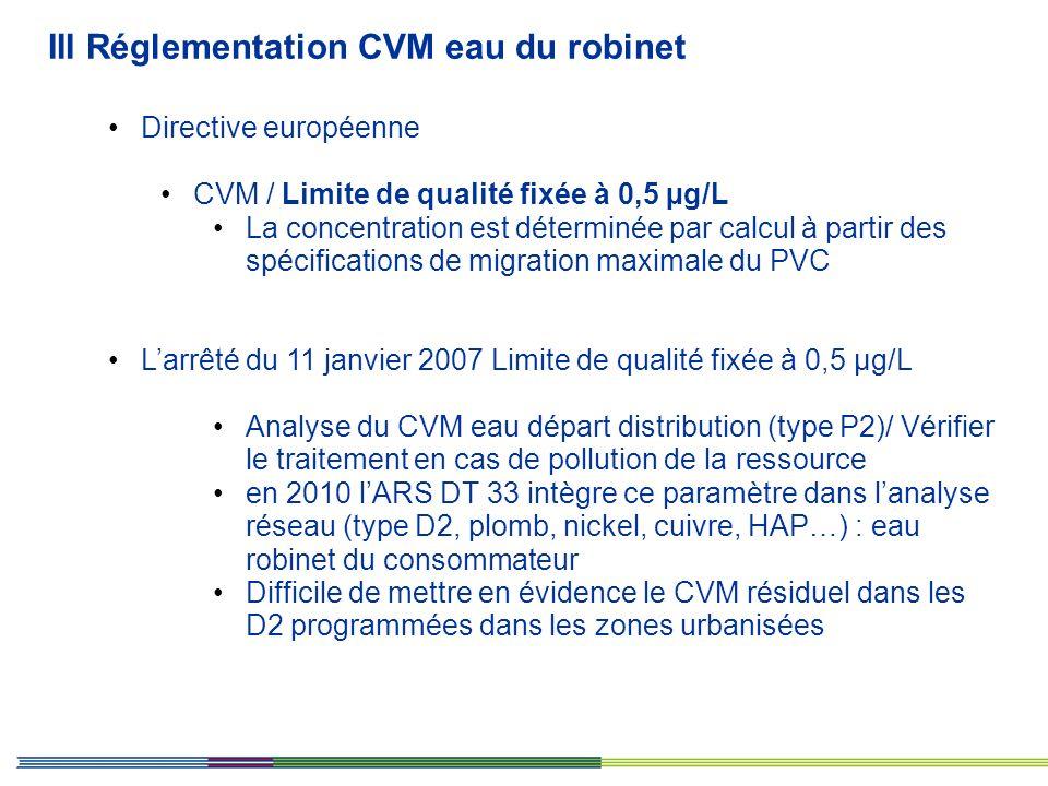 Directive européenne CVM / Limite de qualité fixée à 0,5 µg/L La concentration est déterminée par calcul à partir des spécifications de migration maxi
