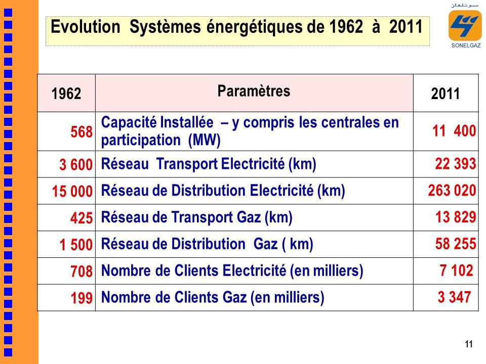 Evolution Systèmes énergétiques de 1962 à 2011 1962 Paramètres 2011 568 Capacité Installée – y compris les centrales en participation (MW) 11 400 3 60