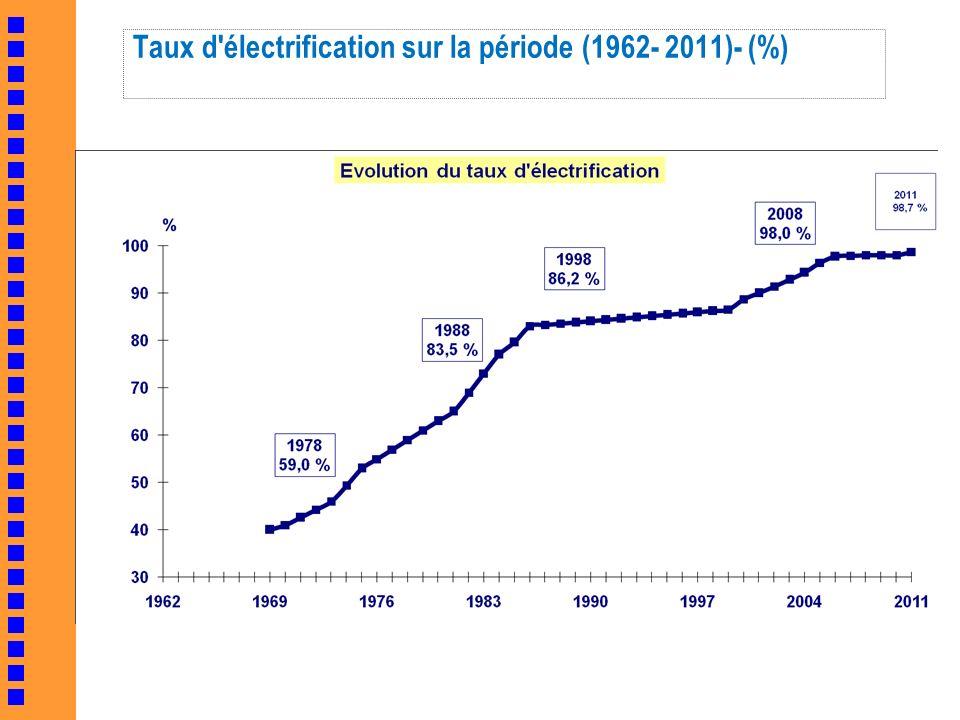 Taux d'électrification sur la période (1962- 2011)- (%)