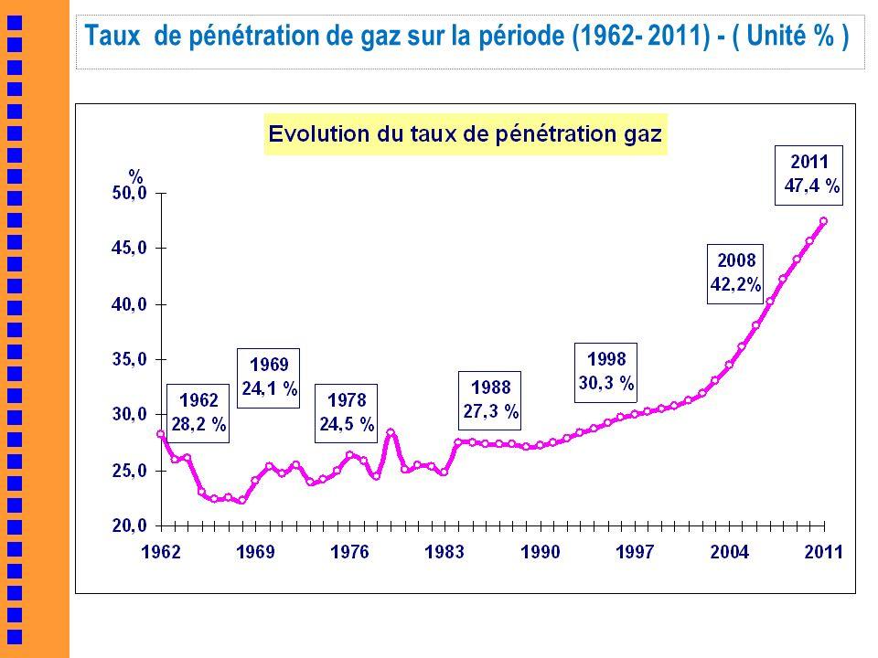 Taux de pénétration de gaz sur la période (1962- 2011) - ( Unité % )