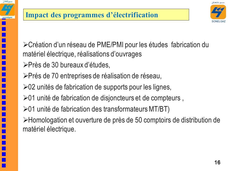 Création dun réseau de PME/PMI pour les études fabrication du matériel électrique, réalisations douvrages Près de 30 bureaux détudes, Prés de 70 entre