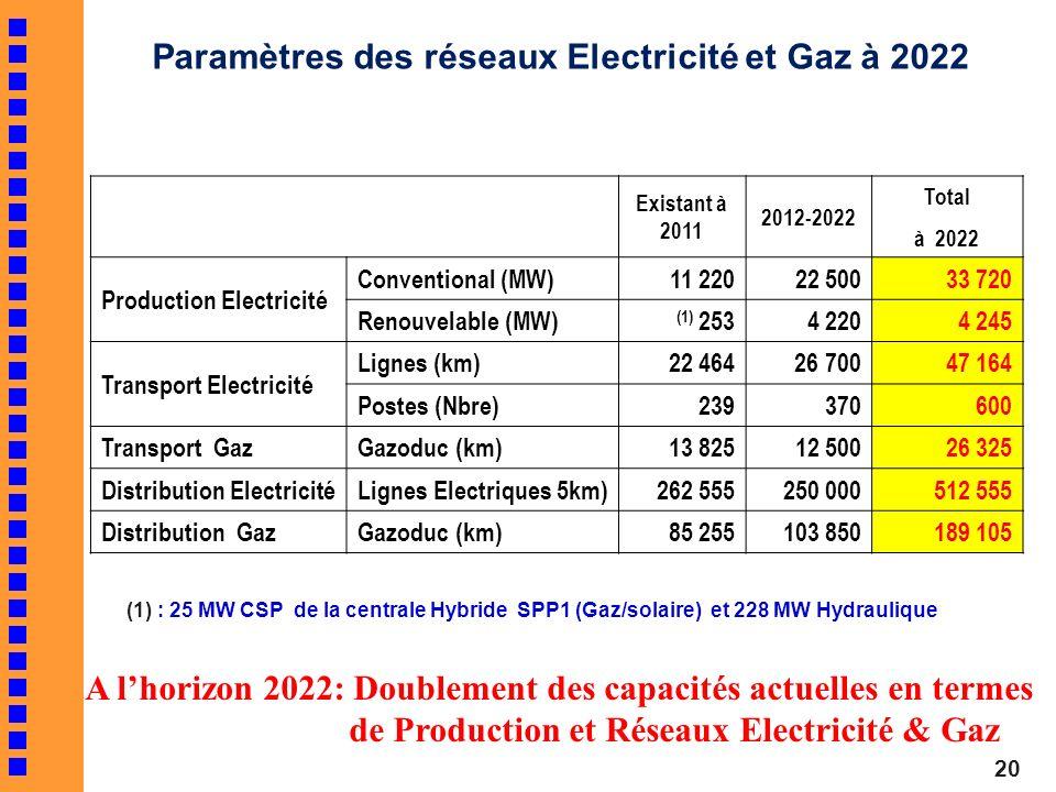 Existant à 2011 2012-2022 Total à 2022 Production Electricité Conventional (MW)11 22022 50033 720 Renouvelable (MW) (1) 2534 2204 245 Transport Electr