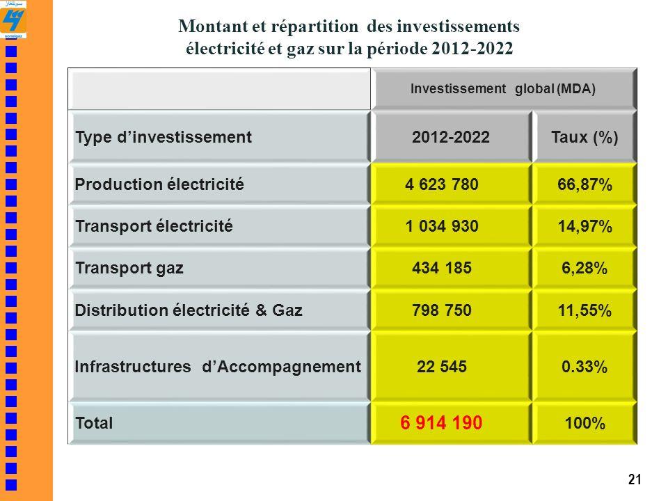 Montant et répartition des investissements électricité et gaz sur la période 2012-2022 Investissement global (MDA) Type dinvestissement2012-2022Taux (