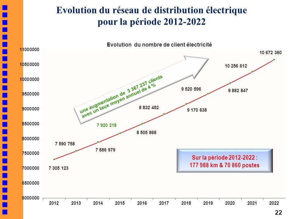 Sur la période 2012-2022 : 177 988 km & 70 860 postes Evolution du réseau de distribution électrique pour la période 2012-2022 22