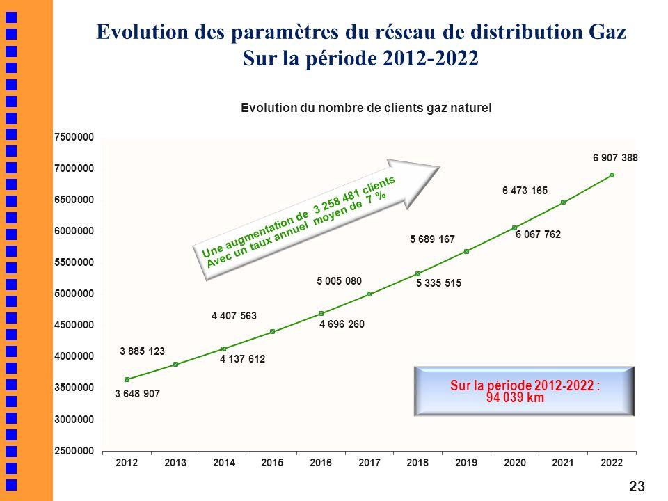 Sur la période 2012-2022 : 94 039 km Evolution des paramètres du réseau de distribution Gaz Sur la période 2012-2022 23