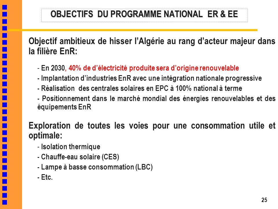 25 OBJECTIFS DU PROGRAMME NATIONAL ER & EE Objectif ambitieux de hisser lAlgérie au rang dacteur majeur dans la filière EnR: - En 2030, 40% de délectr