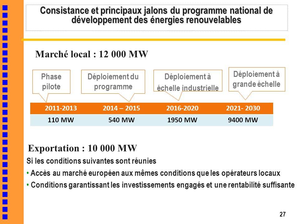 27 Consistance et principaux jalons du programme national de développement des énergies renouvelables 2011-20132014 – 20152016-20202021- 2030 110 MW54