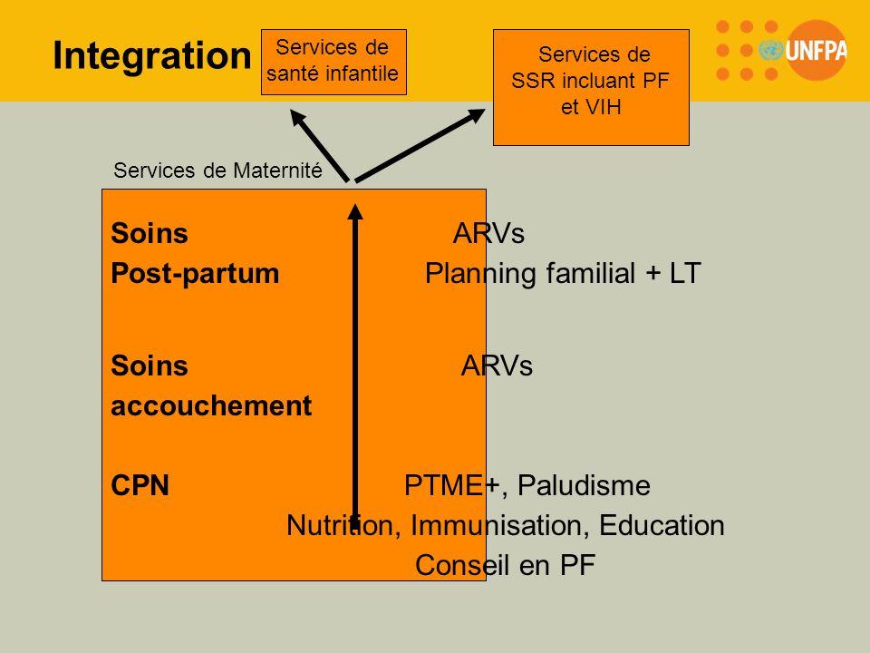 Integration Soins ARVs Post-partum Planning familial + LT Soins ARVs accouchement CPN PTME+, Paludisme Nutrition, Immunisation, Education Conseil en P