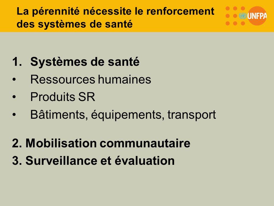La pérennité nécessite le renforcement des systèmes de santé 1.Systèmes de santé Ressources humaines Produits SR Bâtiments, équipements, transport 2.