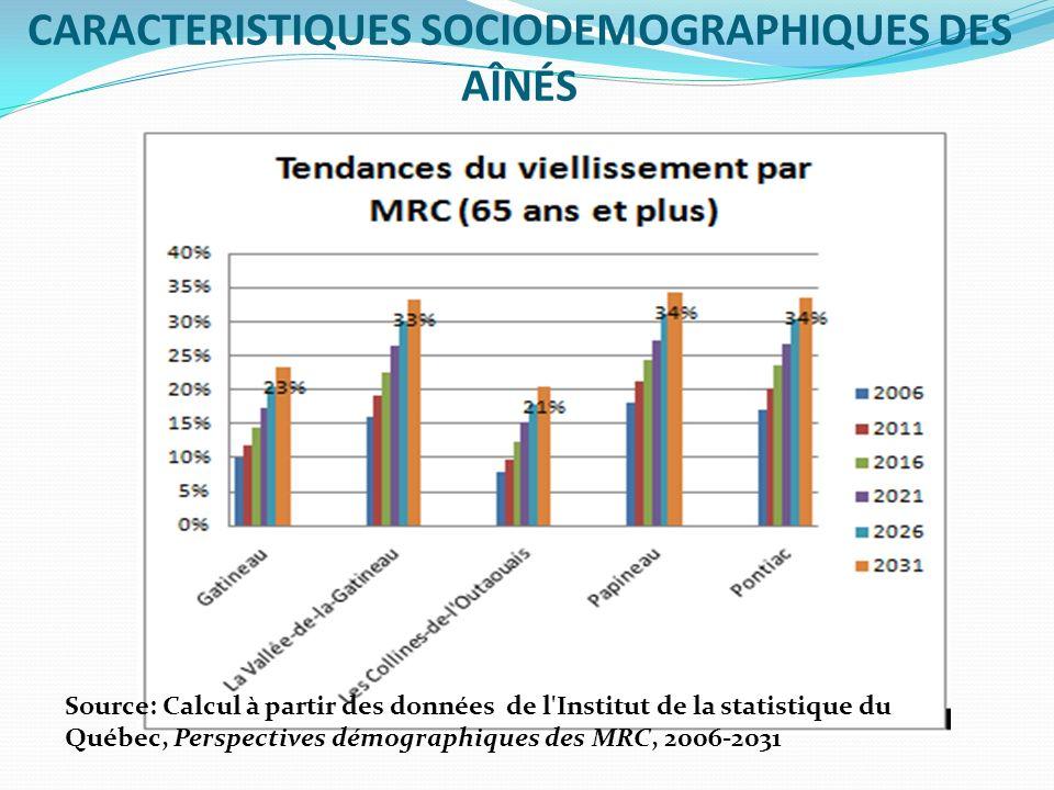 CARACTERISTIQUES SOCIODEMOGRAPHIQUES DES AÎNÉS Source: Calcul à partir des données de l'Institut de la statistique du Québec, Perspectives démographiq