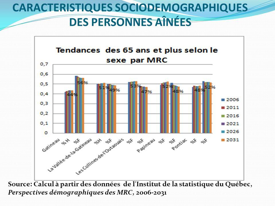 CARACTERISTIQUES SOCIODEMOGRAPHIQUES DES PERSONNES AÎNÉES Source: Calcul à partir des données de l'Institut de la statistique du Québec, Perspectives