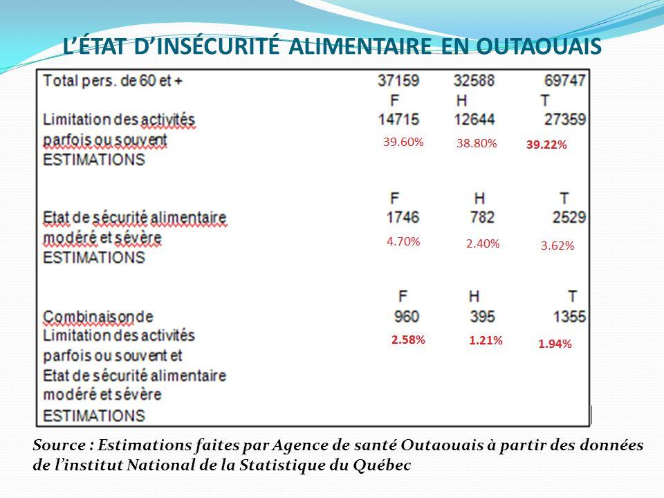 LÉTAT DINSÉCURITÉ ALIMENTAIRE EN OUTAOUAIS Source : Estimations faites par Agence de santé Outaouais à partir des données de linstitut National de la