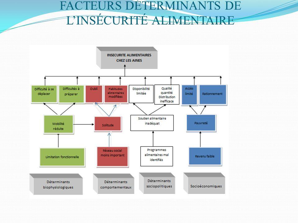 FACTEURS DÉTERMINANTS DE LINSÉCURITÉ ALIMENTAIRE