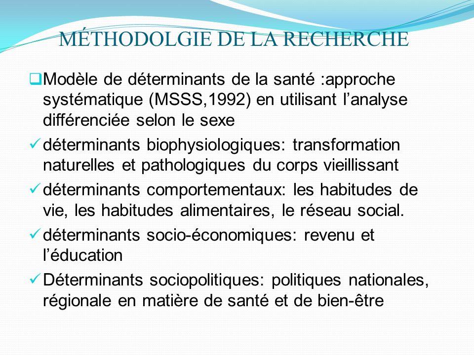 MÉTHODOLGIE DE LA RECHERCHE Modèle de déterminants de la santé :approche systématique (MSSS,1992) en utilisant lanalyse différenciée selon le sexe dét