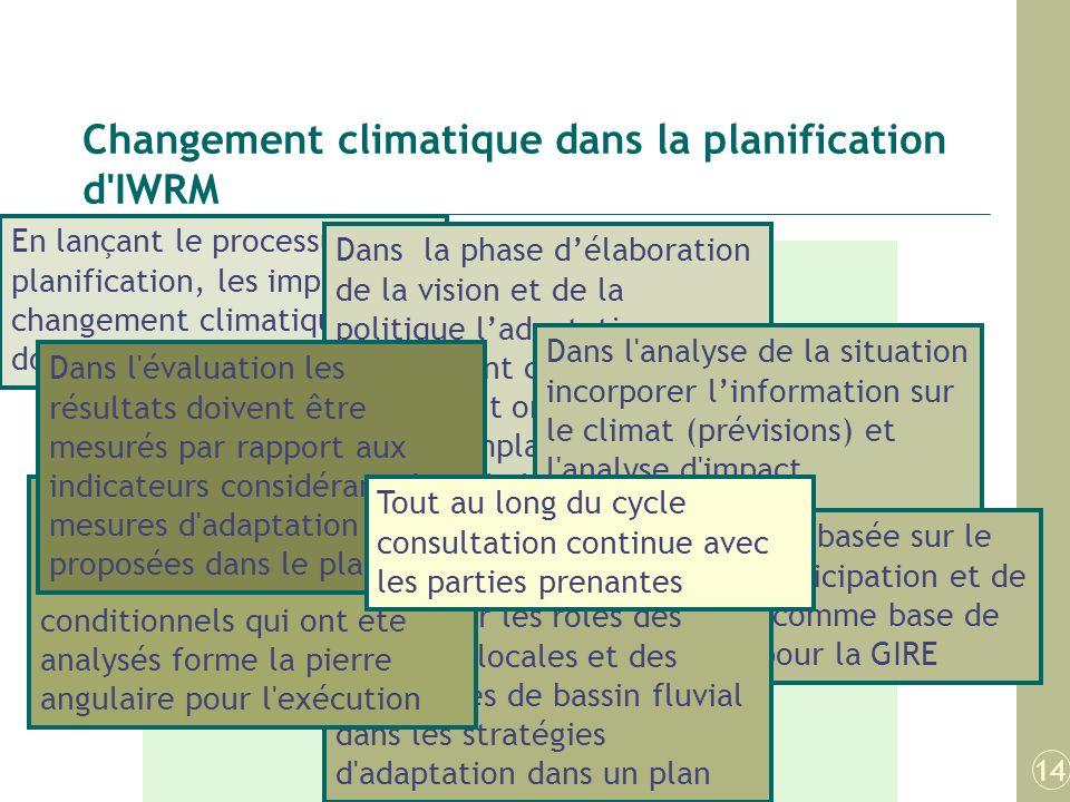 Plan de Travail Sensibili sation Participation des parties prenantes Engagement politique. Vision/ politique Engagement à la GIRE Analyse situationnel