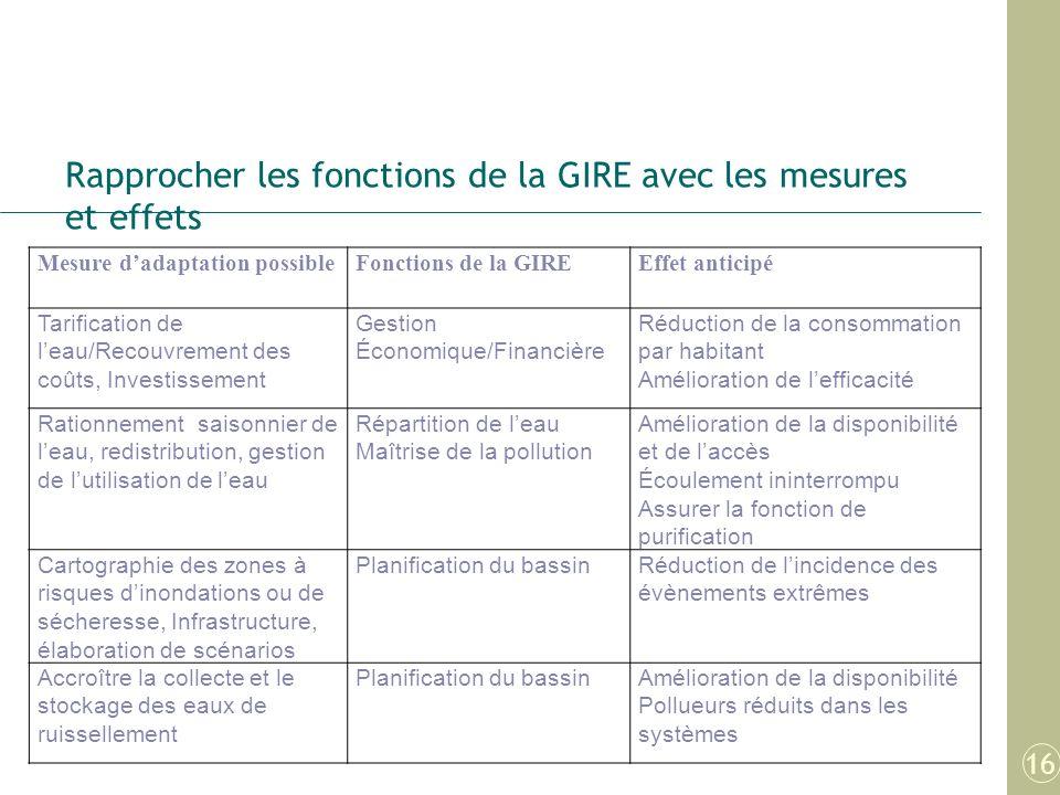 Rapprocher les fonctions de la GIRE avec les mesures et effets Mesure dadaptation possibleFonctions de la GIREEffet anticipé Tarification de leau/Reco