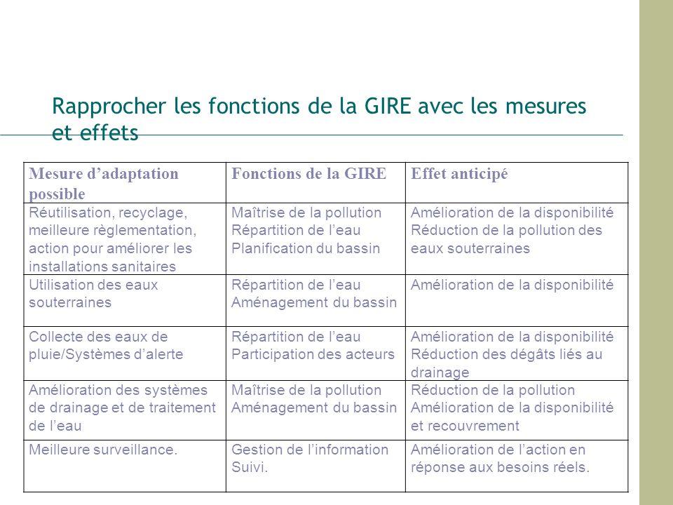 Rapprocher les fonctions de la GIRE avec les mesures et effets Mesure dadaptation possible Fonctions de la GIREEffet anticipé Réutilisation, recyclage