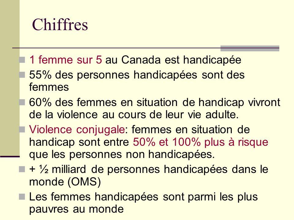 Chiffres 1 femme sur 5 au Canada est handicapée 55% des personnes handicapées sont des femmes 60% des femmes en situation de handicap vivront de la vi