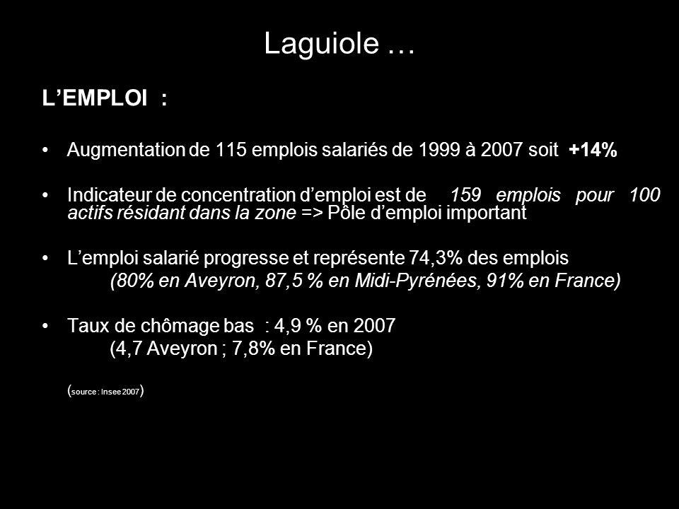 Laguiole … LEMPLOI : Augmentation de 115 emplois salariés de 1999 à 2007 soit +14% Indicateur de concentration demploi est de 159 emplois pour 100 act