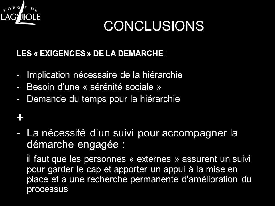 CONCLUSIONS LES « EXIGENCES » DE LA DEMARCHE : -Implication nécessaire de la hiérarchie -Besoin dune « sérénité sociale » -Demande du temps pour la hi