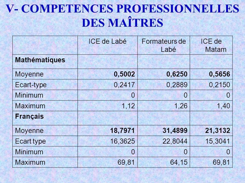 ICE de LabéFormateurs de Labé ICE de Matam Mathématiques Moyenne0,50020,62500,5656 Ecart-type0,24170,28890,2150 Minimum000 Maximum1,121,261,40 Françai