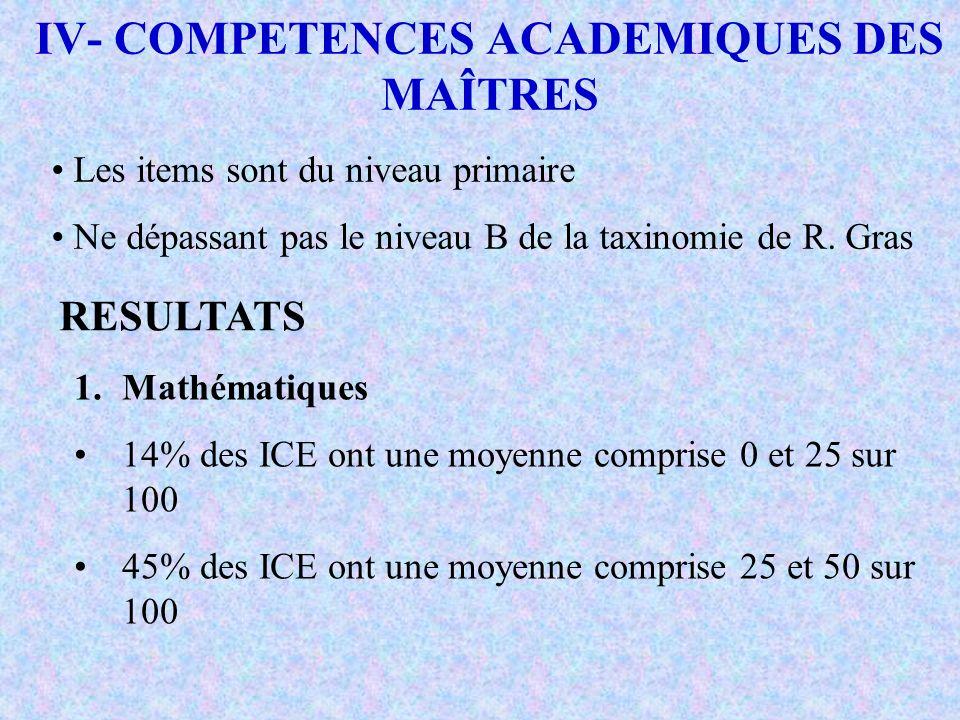 IV- COMPETENCES ACADEMIQUES DES MAÎTRES ICE de Labé Formateurs de Labé ICE de Matam Mathématiques Moyenne12,3414,4512,66 Ecart-type4,23165,87263,8841 Minimum0,82 5,33 Maximum21,32 FrançaisICE de Labé Formateurs de Labé ICE de Matam Moyenne63,350563,711061,57 Ecart type18,051128,605215,1838 Minimum1,593,1717,46 Maximum88,8987,3090,48