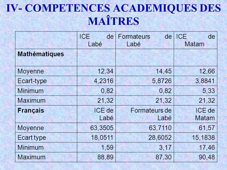 IV- COMPETENCES ACADEMIQUES DES MAÎTRES ICE de Labé Formateurs de Labé ICE de Matam Mathématiques Moyenne12,3414,4512,66 Ecart-type4,23165,87263,8841