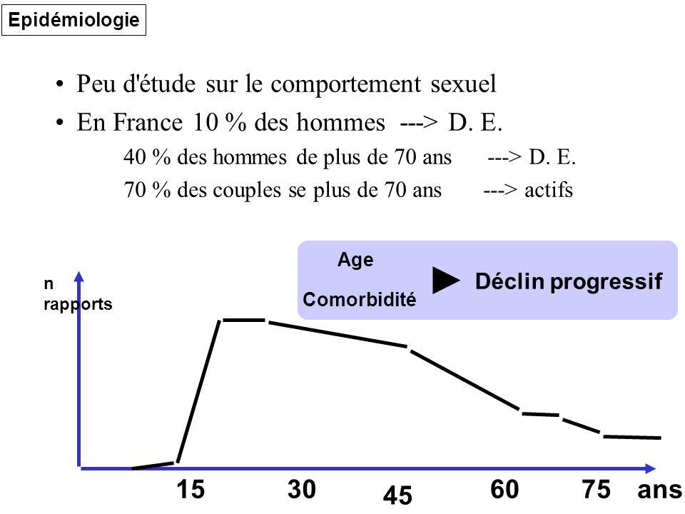 Epidémiologie Peu d'étude sur le comportement sexuel En France 10 % des hommes ---> D. E. 40 % des hommes de plus de 70 ans ---> D. E. 70 % des couple