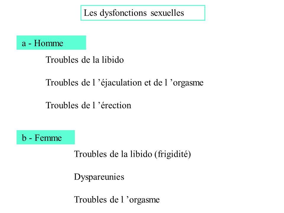 Etiologies 1 Psychogène Séparation artificielle Organique Multifactorielle Etiologies des D. E.