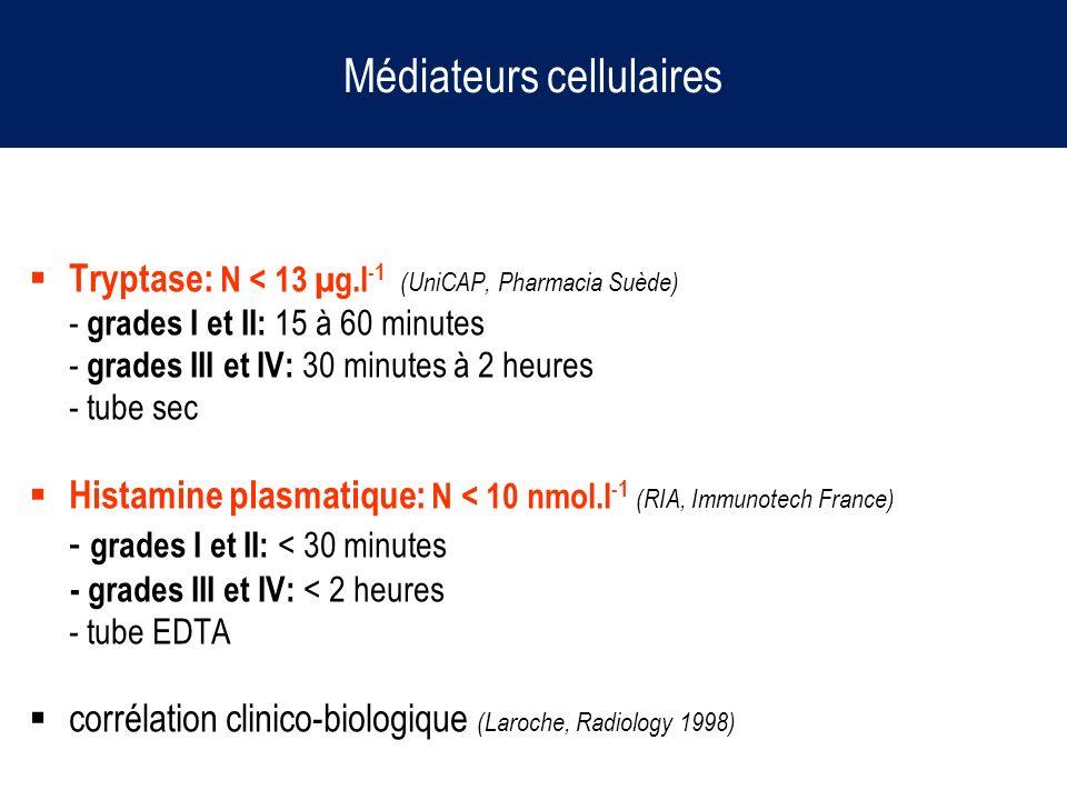 Médiateurs cellulaires Tryptase: N < 13 µg.l -1 (UniCAP, Pharmacia Suède) - grades I et II: 15 à 60 minutes - grades III et IV: 30 minutes à 2 heures