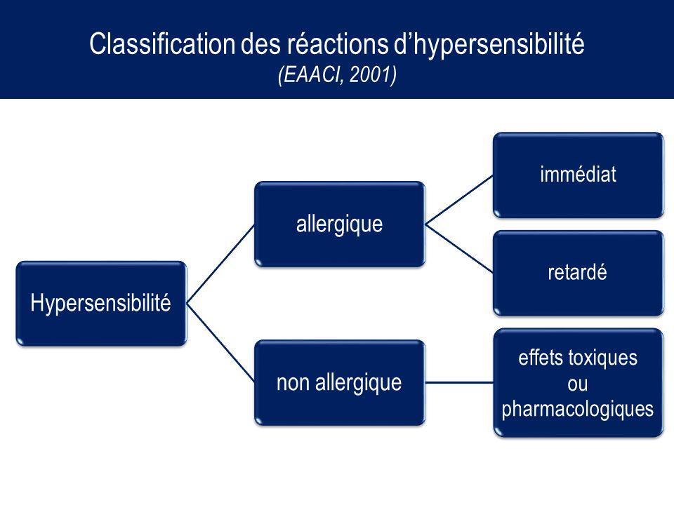 Classification des réactions dhypersensibilité (EAACI, 2001) Hypersensibilité allergique immédiat retardé non allergique effets toxiques ou pharmacolo