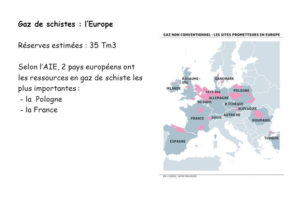Gaz de schistes : lEurope Réserves estimées : 35 Tm3 Selon lAIE, 2 pays européens ont les ressources en gaz de schiste les plus importantes : - la Pol