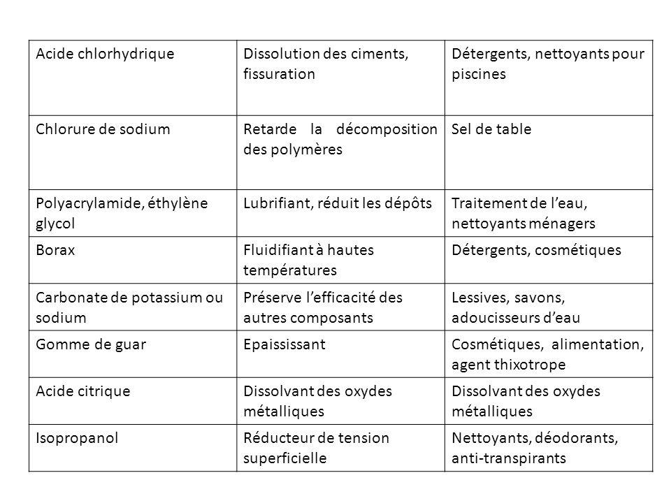 Acide chlorhydriqueDissolution des ciments, fissuration Détergents, nettoyants pour piscines Chlorure de sodiumRetarde la décomposition des polymères