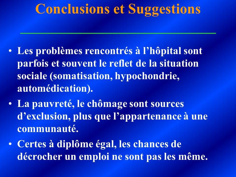 Conclusions et Suggestions ___________________________ Les problèmes rencontrés à lhôpital sont parfois et souvent le reflet de la situation sociale (